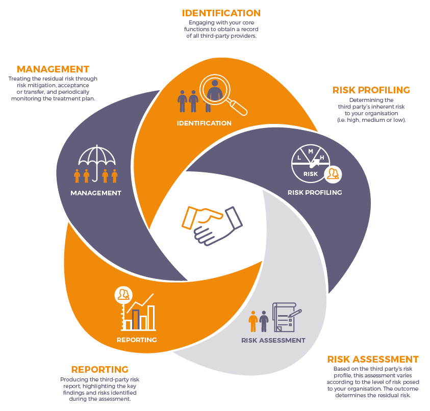 Third Party risk management infographic